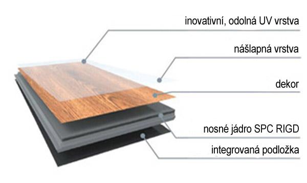 Složení vinylového dílce RIGID PLUS SPC Click